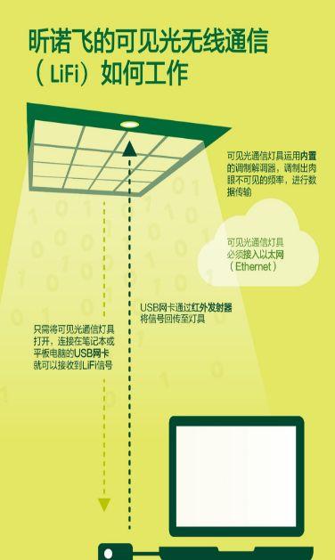昕诺飞LiFi办公灯具再升级,可实现每秒30兆的高速宽带连接发热片
